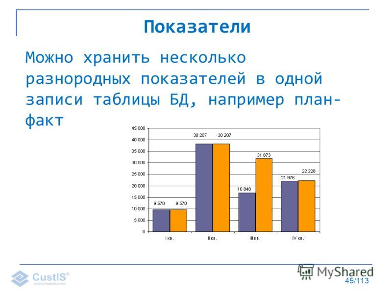 45/113 Можно хранить несколько разнородных показателей в одной записи таблицы БД, например план- факт Показатели