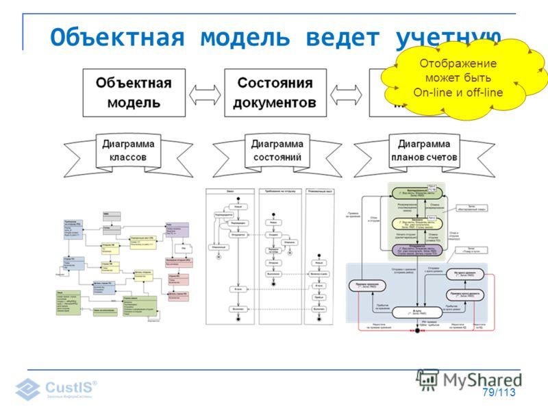 79/113 Объектная модель ведет учетную Отображение может быть On-line и off-line