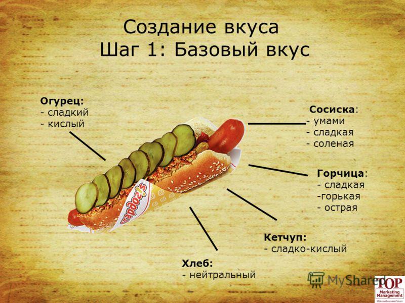 Создание вкуса Шаг 1: Базовый вкус Сосиска: - умами - сладкая - соленая Хлеб: - нейтральный Кетчуп: - сладко-кислый Горчица: - сладкая -горькая - острая Огурец: - сладкий - кислый