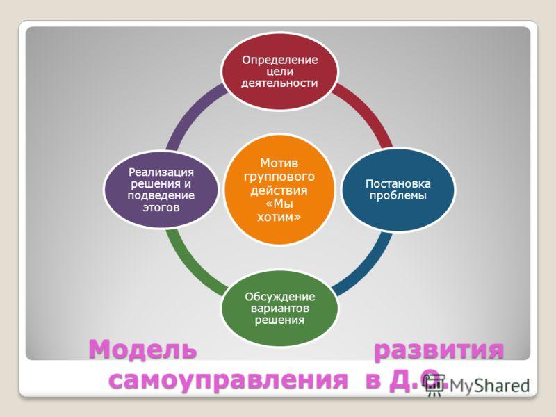 Модель развития самоуправления в Д.О. Модель развития самоуправления в Д.О. Мотив группового действия «Мы хотим» Определение цели деятельности Постановка проблемы Обсуждение вариантов решения Реализация решения и подведение этогов