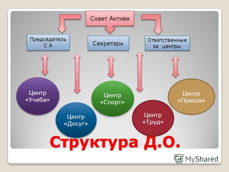 Структура Д.О. Совет Актива Председатель С А Секретарь Ответственные за центры Центр «Учеба» Центр «Досуг» Центр «Спорт» Центр «Труд» Центр «Пресса»