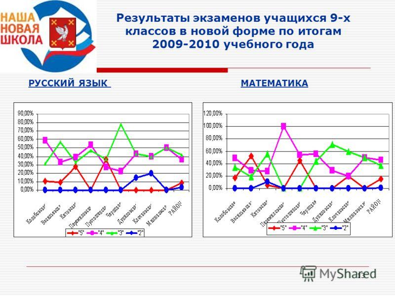 13 Результаты экзаменов учащихся 9-х классов в новой форме по итогам 2009-2010 учебного года РУССКИЙ ЯЗЫК МАТЕМАТИКА