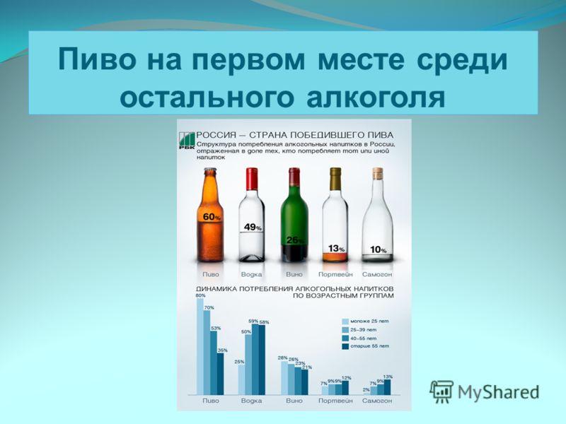 Пиво на первом месте среди остального алкоголя