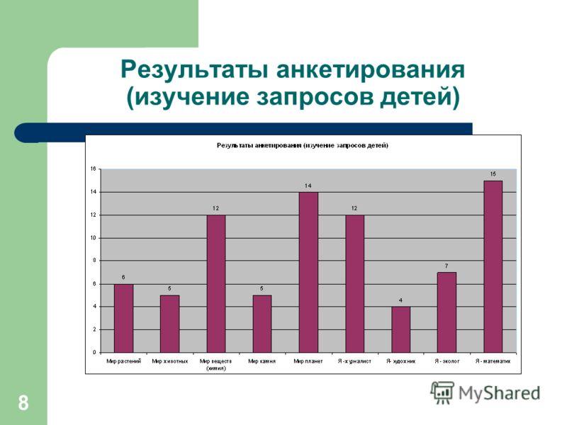 8 Результаты анкетирования (изучение запросов детей)