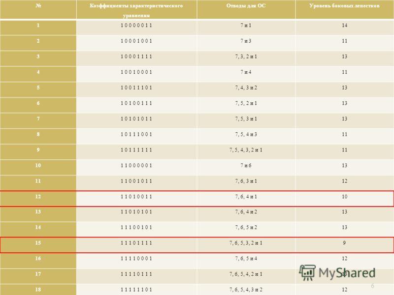 Коэффициенты характеристического уравнения Отводы для ОСУровень боковых лепестков 1 1 0 0 0 0 0 1 17 и 114 2 1 0 0 0 1 0 0 17 и 311 3 1 0 0 0 1 1 1 17, 3, 2 и 113 4 1 0 0 1 0 0 0 17 и 411 5 1 0 0 1 1 1 0 17, 4, 3 и 213 6 1 0 1 0 0 1 1 17, 5, 2 и 113