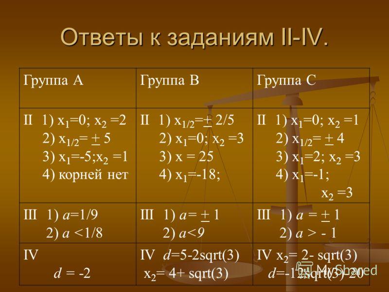 Ответы к заданиям II-IV. Группа АГруппа ВГруппа С II 1) х 1 =0; х 2 =2 2) х 1/2 = + 5 3) х 1 =-5;х 2 =1 4) корней нет II 1) х 1/2 =+ 2/5 2) х 1 =0; х 2 =3 3) x = 25 4) х 1 =-18; II 1) х 1 =0; х 2 =1 2) х 1/2 = + 4 3) х 1 =2; х 2 =3 4) х 1 =-1; х 2 =3