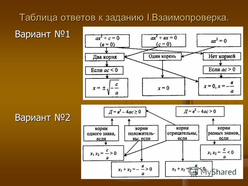 Таблица ответов к заданию I.Взаимопроверка. Вариант 1 Вариант 2