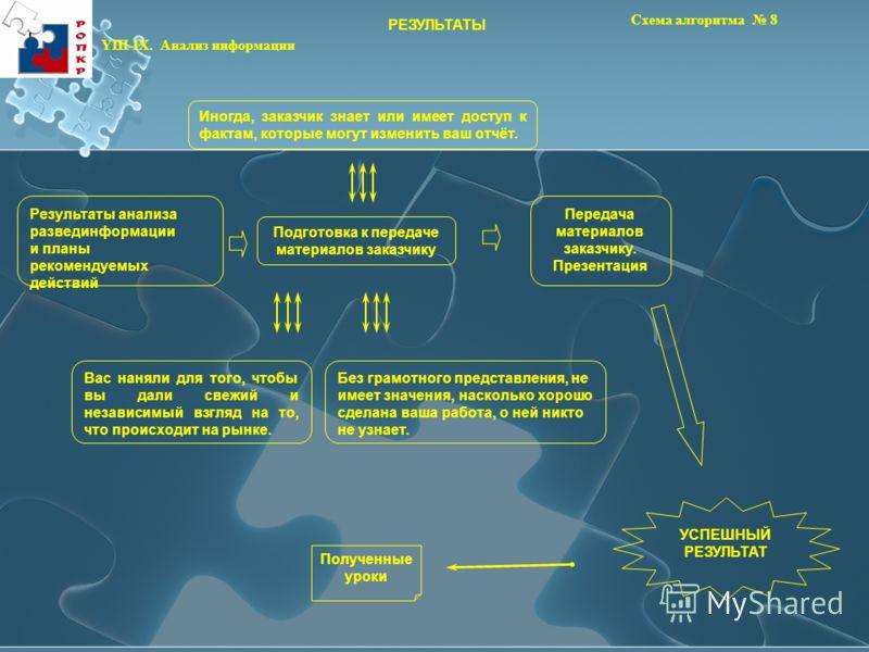 Схема алгоритма 8 РЕЗУЛЬТАТЫ YIII-IX. Анализ информации Результаты анализа развединформации и планы рекомендуемых действий Подготовка к передаче материалов заказчику Передача материалов заказчику. Презентация Иногда, заказчик знает или имеет доступ к