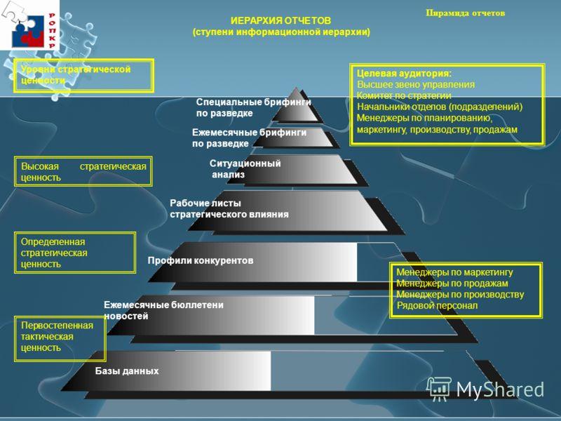 Пирамида отчетов Базы данных Ежемесячные бюллетени новостей Профили конкурентов Рабочие листы стратегического влияния Ситуационный анализ Ежемесячные брифинги по разведке Специальные брифинги по разведке Целевая аудитория: Высшее звено управления Ком