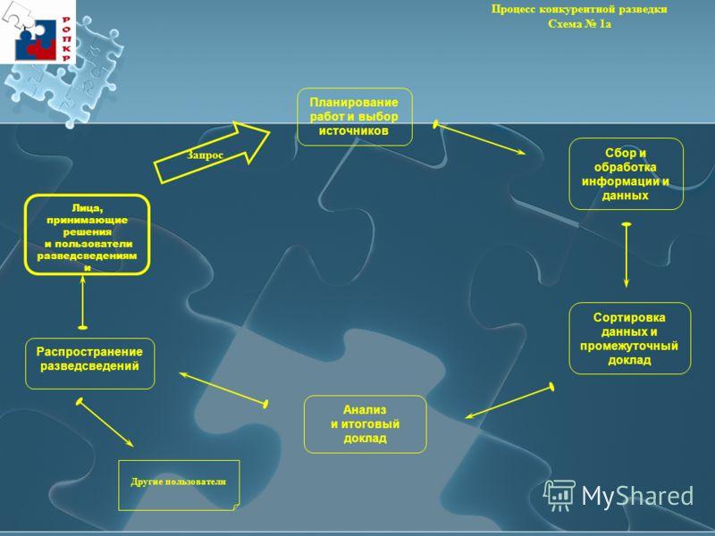 Процесс конкурентной разведки Схема 1а Планирование работ и выбор источников Другие пользователи Лица, принимающие решения и пользователи разведсведениям и Сбор и обработка информации и данных Сортировка данных и промежуточный доклад Анализ и итоговы