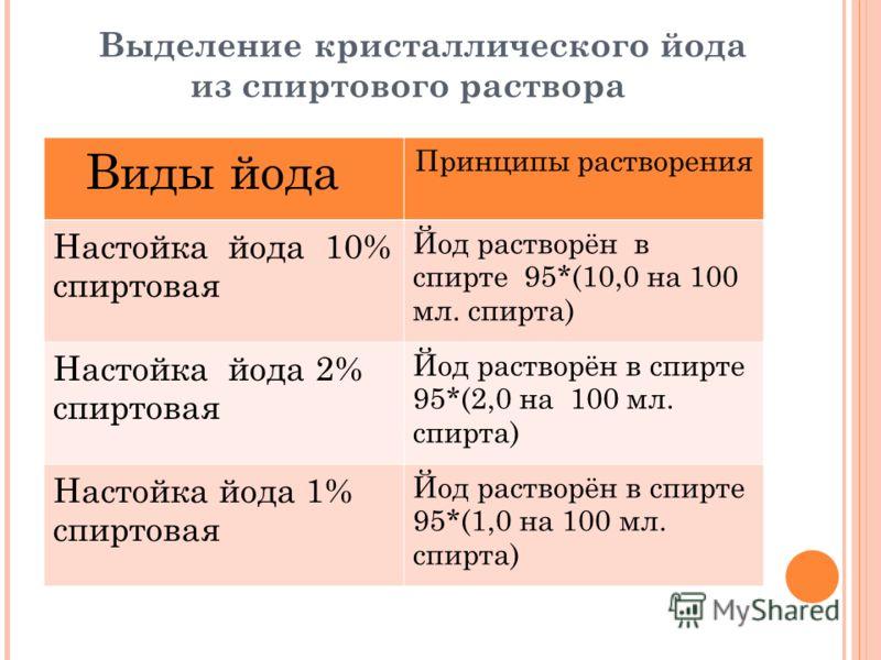 Выделение кристаллического йода из спиртового раствора Виды йода Принципы растворения Настойка йода 10% спиртовая Йод растворён в спирте 95*(10,0 на 100 мл. спирта) Настойка йода 2% спиртовая Йод растворён в спирте 95*(2,0 на 100 мл. спирта) Настойка