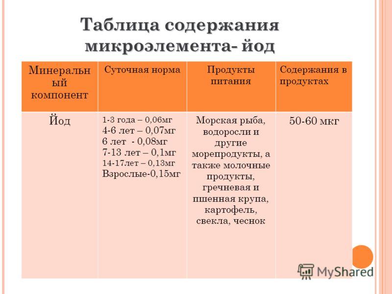 Таблица содержания микроэлемента- йод Минеральн ый компонент Суточная нормаПродукты питания Содержания в продуктах Йод 1-3 года – 0,06мг 4-6 лет – 0,07мг 6 лет - 0,08мг 7-13 лет – 0,1мг 14-17лет – 0,13мг Взрослые-0,15мг Морская рыба, водоросли и друг