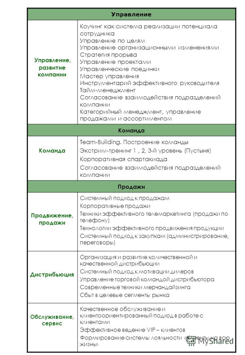 Управление Управление, развитие компании Коучинг как система реализации потенциала сотрудника Управление по целям Управление организационными изменениями Стратегия прорыва Управление проектами Управленческие поединки Мастер управления Инструментарий