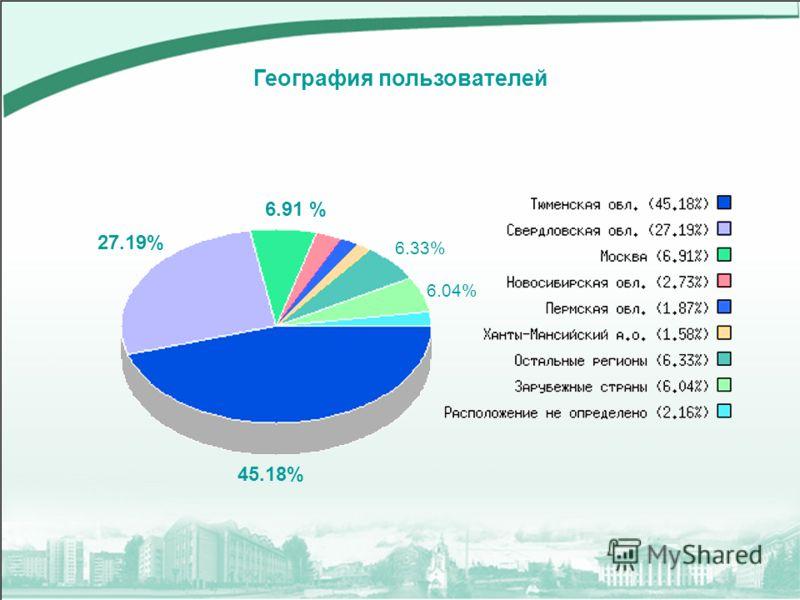 География пользователей 45.18% 27.19% 6.91 % 6.33% 6.04%