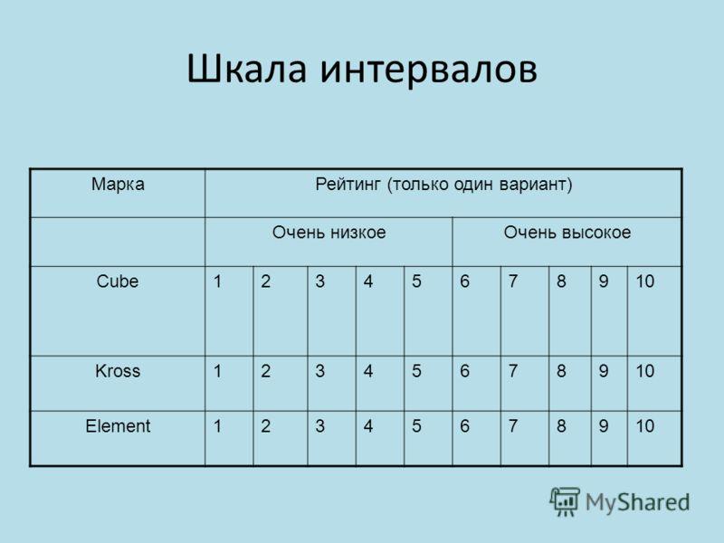Шкала интервалов МаркаРейтинг (только один вариант) Очень низкоеОчень высокое Cube12345678910 Kross12345678910 Element12345678910