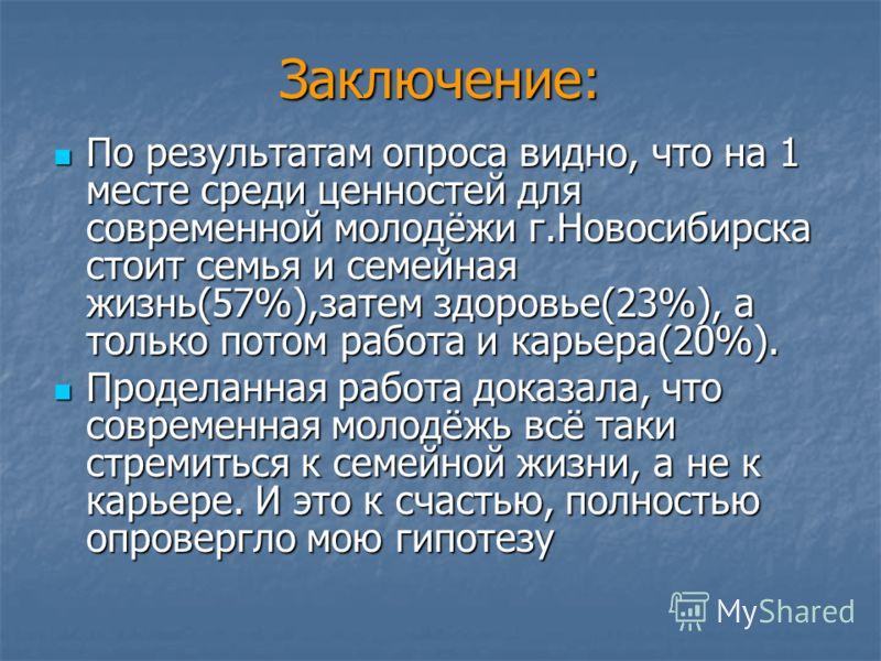 Заключение: По результатам опроса видно, что на 1 месте среди ценностей для современной молодёжи г.Новосибирска стоит семья и семейная жизнь(57%),затем здоровье(23%), а только потом работа и карьера(20%). По результатам опроса видно, что на 1 месте с
