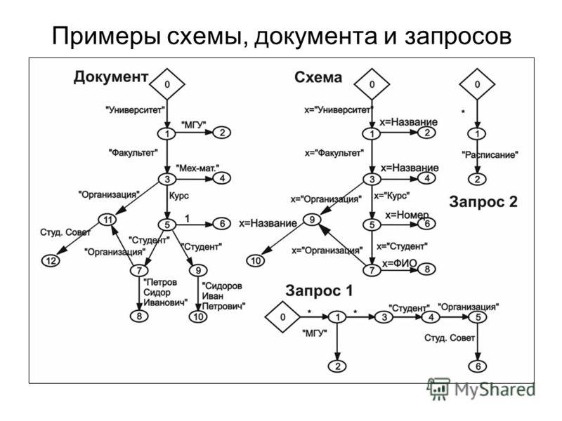 Примеры схемы, документа и запросов