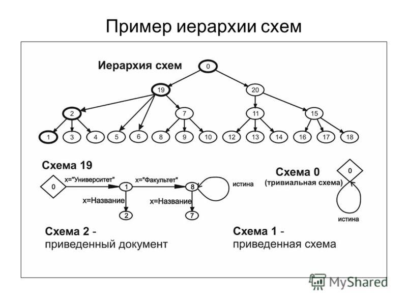 Пример иерархии схем