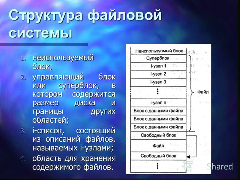 Структура файловой системы 1. неиспользуемый блок; 2. управляющий блок или суперблок, в котором содержится размер диска и границы других областей; 3. i-список, состоящий из описаний файлов, называемых i-узлами; 4. область для хранения содержимого фай
