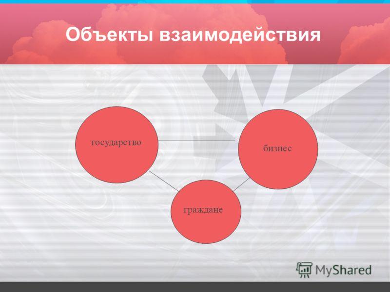 Объекты взаимодействия государство бизнес граждане
