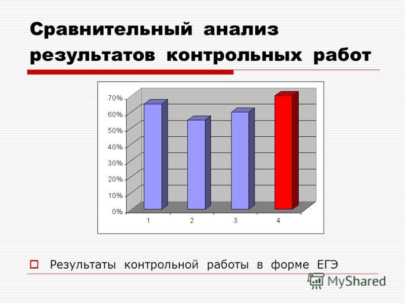 Сравнительный анализ результатов контрольных работ Результаты контрольной работы в форме ЕГЭ