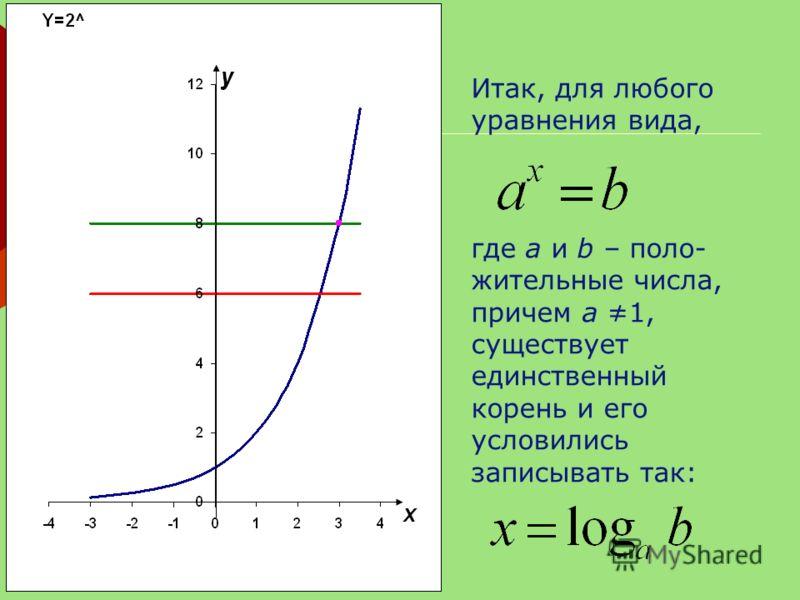 . Итак, для любого уравнения вида, где а и b – поло- жительные числа, причем а 1, существует единственный корень и его условились записывать так: