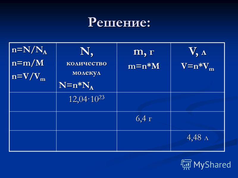 Решение: n=N/N A n=m/M n=V/V m N, количество молекул N=n*N A m, г m=n*M V, л V=n*V m 12,04·10 23 6,4 г 4,48 л