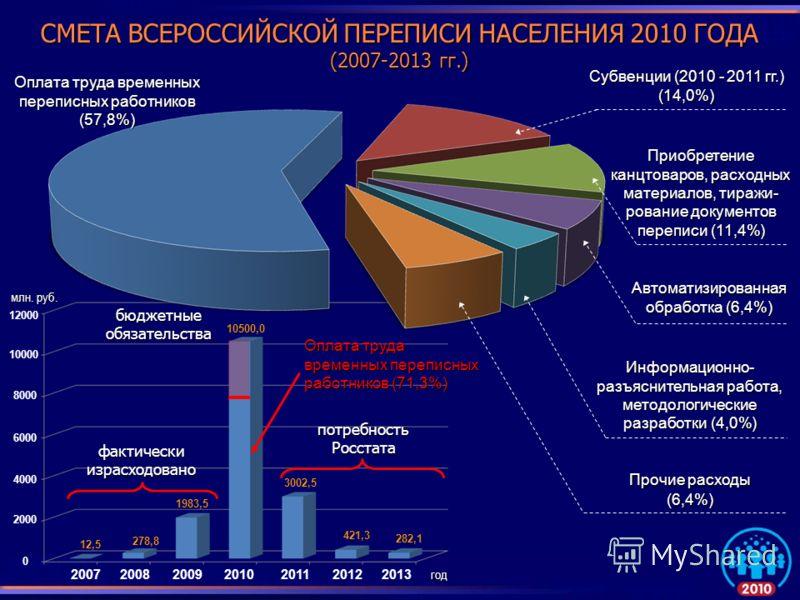 СМЕТА ВСЕРОССИЙСКОЙ ПЕРЕПИСИ НАСЕЛЕНИЯ 2010 ГОДА (2007-2013 гг.) Автоматизированная обработка (6,4%) Информационно- разъяснительная работа, методологические разработки (4,0%) Прочие расходы (6,4%) Оплата труда временных переписных работников (57,8%)
