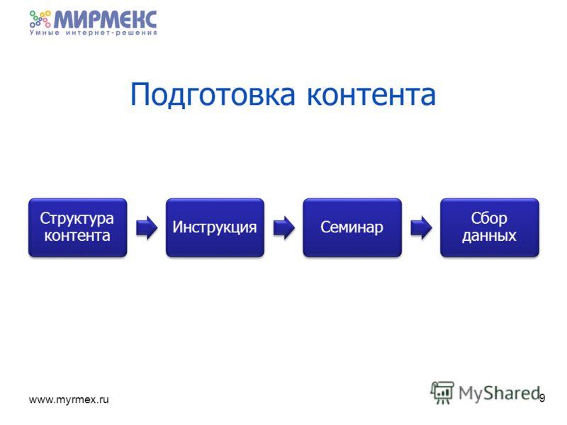 www.myrmex.ru Подготовка контента Структура контента ИнструкцияСеминар Сбор данных 9