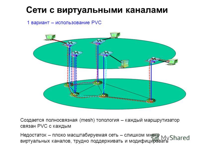 1 вариант – использование PVC Создается полносвязная (mesh) топология – каждый маршрутизатор связан PVC с каждым Недостаток – плохо масштабируемая сеть – слишком много виртуальных каналов, трудно поддерживать и модифицировать Сети с виртуальными кана