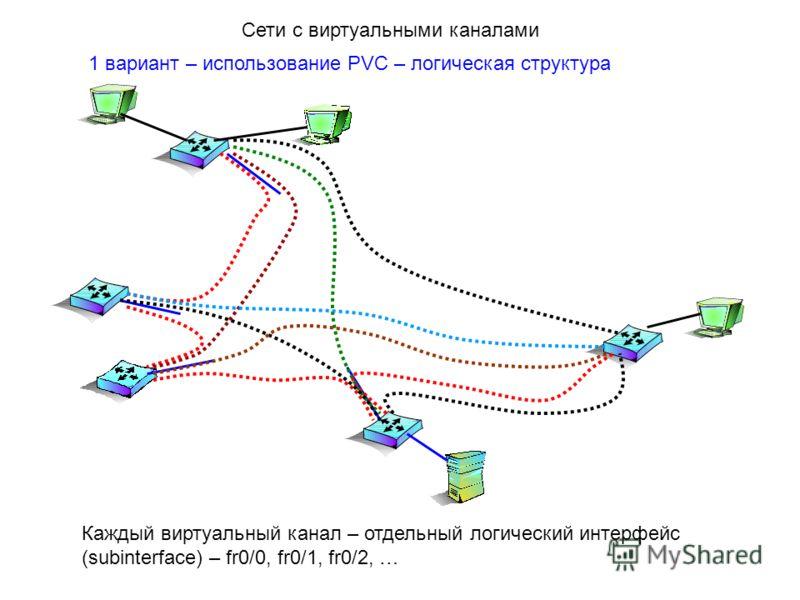 1 вариант – использование PVC – логическая структура Каждый виртуальный канал – отдельный логический интерфейс (subinterface) – fr0/0, fr0/1, fr0/2, … Сети с виртуальными каналами