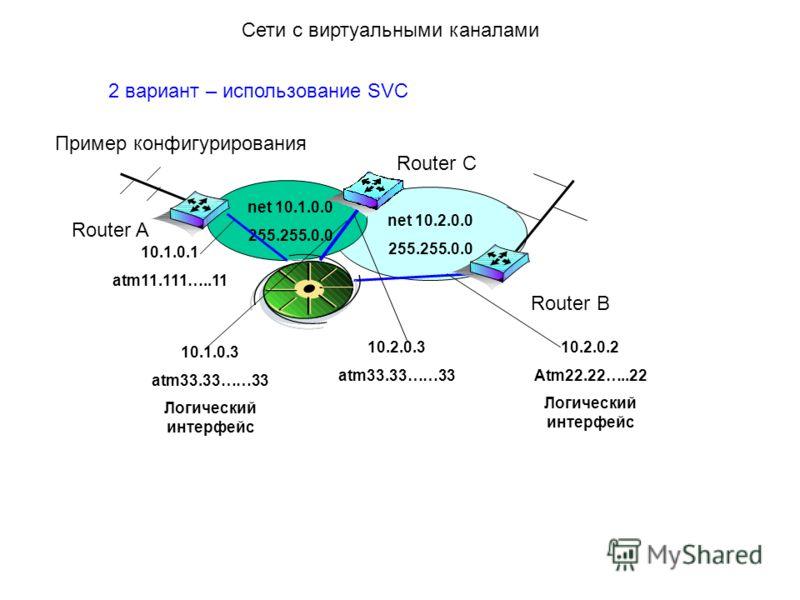 net 10.2.0.0 255.255.0.0 2 вариант – использование SVC Пример конфигурирования Сети с виртуальными каналами Router A Router C Router B net 10.1.0.0 255.255.0.0 10.1.0.1 atm11.111…..11 10.1.0.3 atm33.33……33 Логический интерфейс 10.2.0.3 atm33.33……33 1
