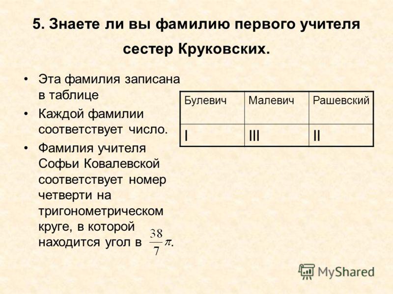 5. Знаете ли вы фамилию первого учителя сестер Круковских. Эта фамилия записана в таблице Каждой фамилии соответствует число. Фамилия учителя Софьи Ковалевской соответствует номер четверти на тригонометрическом круге, в которой находится угол в. Буле