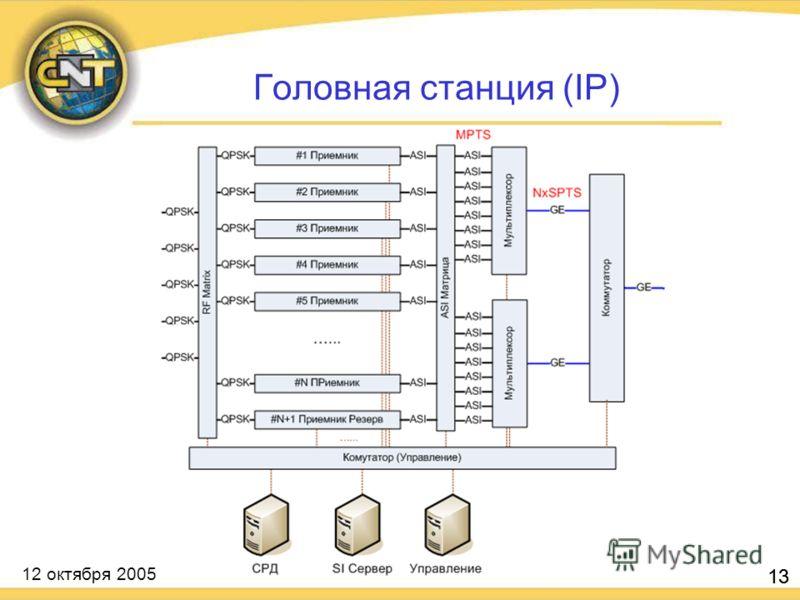 12 октября 2005 13 Головная станция (IP)