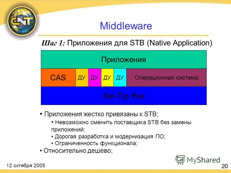 12 октября 2005 20 Middleware Set-Top Box Операционная система CAS ДУ Приложения Шаг 1: Приложения для STB (Native Application) Приложения жестко привязаны к STB; Невозможно сменить поставщика STB без замены приложений; Дорогая разработка и модерниза