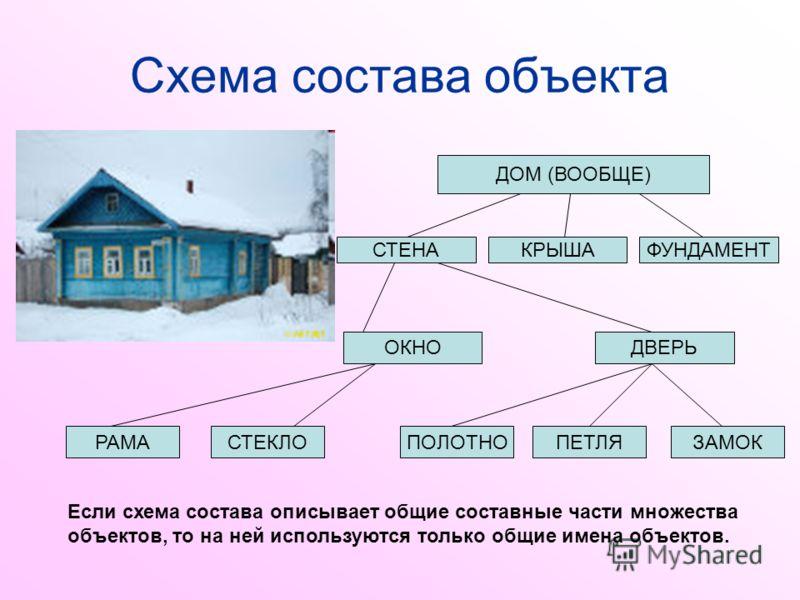 Схема состава объекта ДОМ (ВООБЩЕ) СТЕНАКРЫШАФУНДАМЕНТ ОКНОДВЕРЬ РАМАСТЕКЛОПОЛОТНОПЕТЛЯЗАМОК Если схема состава описывает общие составные части множества объектов, то на ней используются только общие имена объектов.