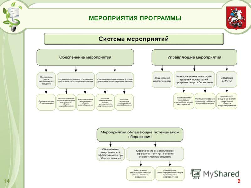 МЕРОПРИЯТИЯ ПРОГРАММЫ 14 Система мероприятий 9