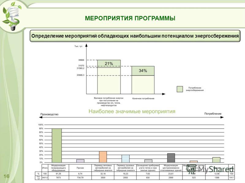 16 МЕРОПРИЯТИЯ ПРОГРАММЫ Определение мероприятий обладающих наибольшим потенциалом энергосбережения