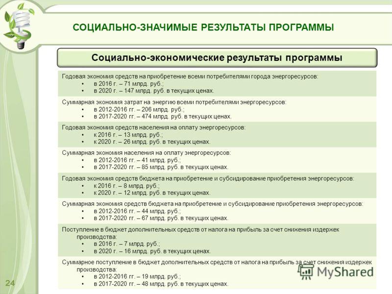 Годовая экономия средств на приобретение всеми потребителями города энергоресурсов: в 2016 г. – 71 млрд. руб.; в 2020 г. – 147 млрд. руб. в текущих ценах. Суммарная экономия затрат на энергию всеми потребителями энергоресурсов: в 2012-2016 гг. – 206