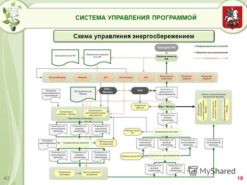 СИСТЕМА УПРАВЛЕНИЯ ПРОГРАММОЙ 42 Схема управления энергосбережением 18