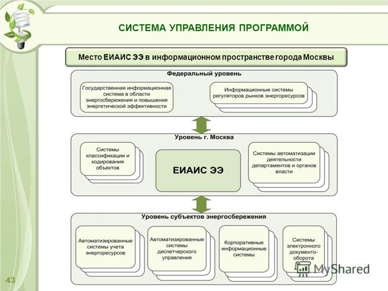 43 СИСТЕМА УПРАВЛЕНИЯ ПРОГРАММОЙ Место ЕИАИС ЭЭ в информационном пространстве города Москвы