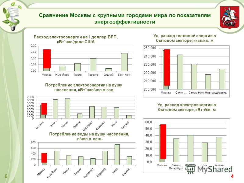 Сравнение Москвы с крупными городами мира по показателям энергоэффективности Уд. расход тепловой энергии в бытовом секторе, ккал/кв. м Уд. расход электроэнергии в бытовом секторе, кВтч/кв. м Расход электроэнергии на 1 доллар ВРП, кВт*час/долл.США Пот