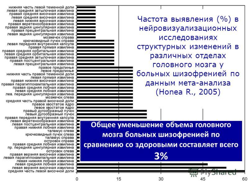 Частота выявления (%) в нейровизуализационных исследованиях структурных изменений в различных отделах головного мозга у больных шизофренией по данным мета-анализа (Honea R., 2005) Общее уменьшение объема головного мозга больных шизофренией по сравнен