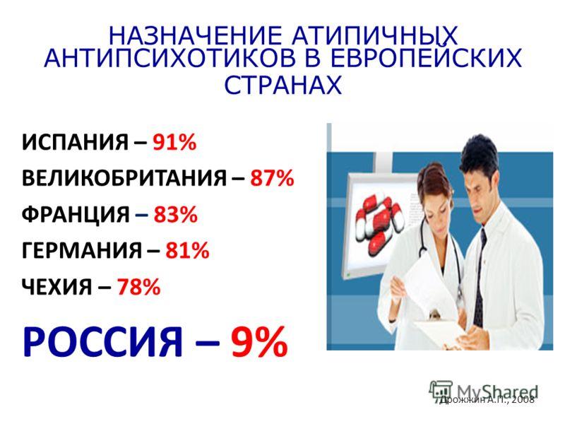 НАЗНАЧЕНИЕ АТИПИЧНЫХ АНТИПСИХОТИКОВ В ЕВРОПЕЙСКИХ СТРАНАХ ИСПАНИЯ – 91% ВЕЛИКОБРИТАНИЯ – 87% ФРАНЦИЯ – 83% ГЕРМАНИЯ – 81% ЧЕХИЯ – 78% РОССИЯ – 9% Дрожжин А.П., 2008