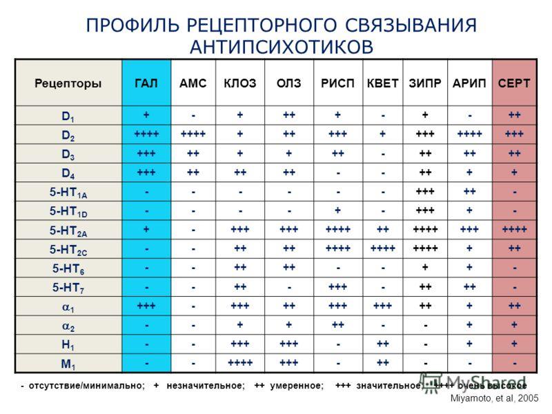 ПРОФИЛЬ РЕЦЕПТОРНОГО СВЯЗЫВАНИЯ АНТИПСИХОТИКОВ РецепторыГАЛАМСКЛОЗОЛЗРИСПКВЕТЗИПРАРИПСЕРТ D1D1 +-++++-+-+ D2D2 ++++ +++++++ +++++++ D3D3 ++++ - + D4D4 +++++ -- ++ 5-HT 1A ------+++++- 5-HT 1D ----+-++++- 5-HT 2A +-+++ +++++++++++++++++ 5-HT 2C --++ +