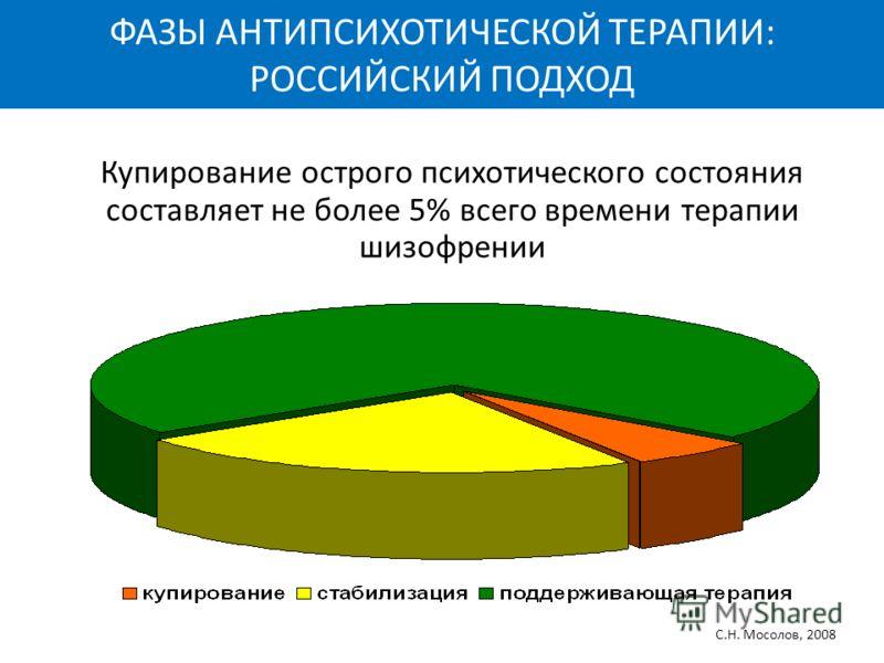 С.Н. Мосолов, 2008 ФАЗЫ АНТИПСИХОТИЧЕСКОЙ ТЕРАПИИ: РОССИЙСКИЙ ПОДХОД Купирование острого психотического состояния составляет не более 5% всего времени терапии шизофрении