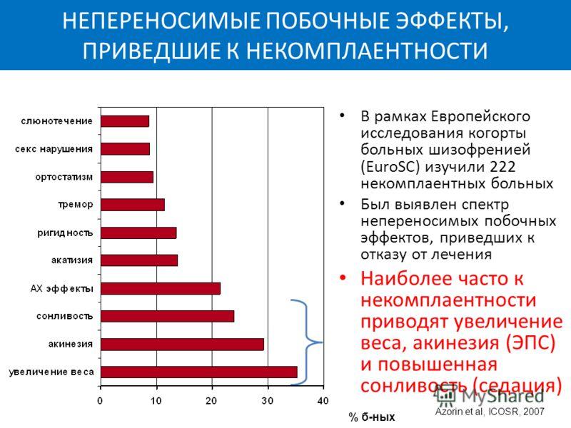 НЕПЕРЕНОСИМЫЕ ПОБОЧНЫЕ ЭФФЕКТЫ, ПРИВЕДШИЕ К НЕКОМПЛАЕНТНОСТИ В рамках Европейского исследования когорты больных шизофренией (EuroSC) изучили 222 некомплаентных больных Был выявлен спектр непереносимых побочных эффектов, приведших к отказу от лечения