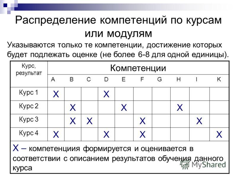 Распределение компетенций по курсам или модулям Указываются только те компетенции, достижение которых будет подлежать оценке (не более 6-8 для одной единицы). Курс, результат Компетенции A B C D E F G H I K Курс 1 ΧΧ Курс 2 ΧΧΧ Курс 3 ΧΧΧΧ Курс 4 ΧΧΧ