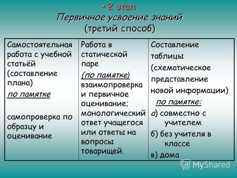 2 этап Первичное усвоение знаний (третий способ) 2 этап Первичное усвоение знаний (третий способ) Самостоятельная работа с учебной статьёй (составление плана) по памятке самопроверка по образцу и оценивание Работа в статической паре (по памятке ) вза