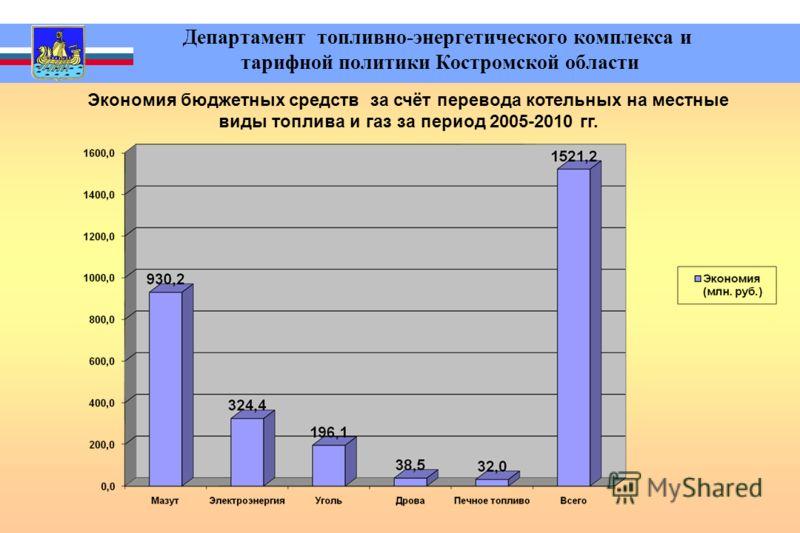 Департамент топливно-энергетического комплекса и тарифной политики Костромской области Экономия бюджетных средств за счёт перевода котельных на местные виды топлива и газ за период 2005-2010 гг.